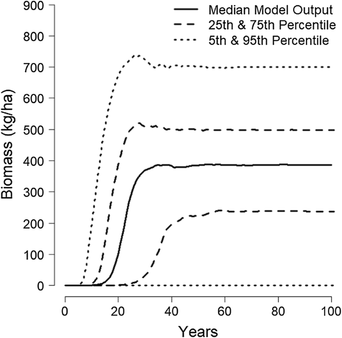 Modeling control of Common Carp (Cyprinus carpio) in a shallow ...