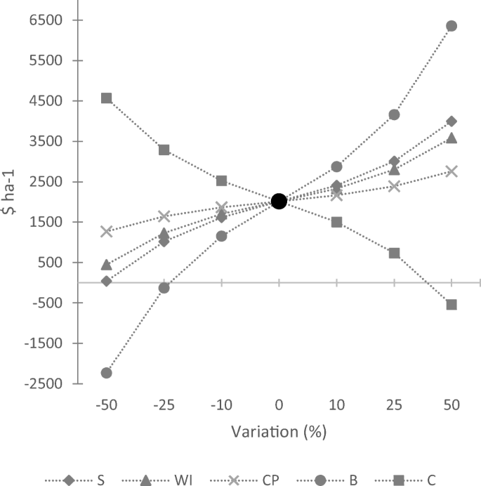 Conventional versus genomic selection for white spruce improvement ...