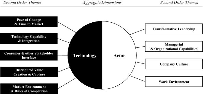 Time rebound frame relationship Phases of