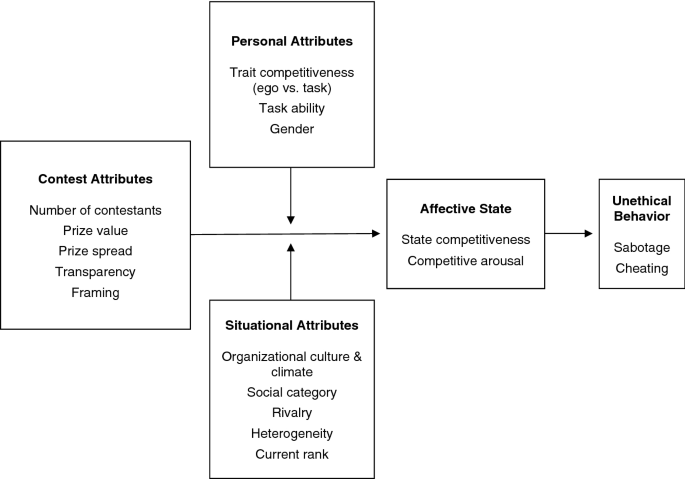 Contests and unethical behavior in organizations: a review and ...