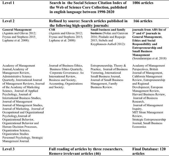 Research On Social Responsibility Of Small And Medium Enterprises A Bibliometric Analysis Springerlink