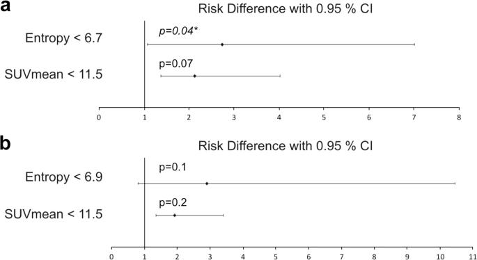 Pre-therapy Somatostatin Receptor-Based Heterogeneity Predicts ...