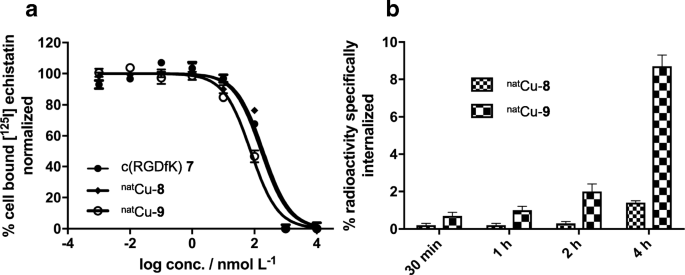 Proof-of-Concept Study of the NOTI Chelating Platform: Preclinical ...