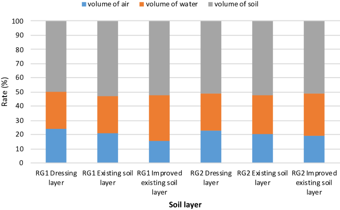 Rainwater storage/infiltration function of rain gardens for ...