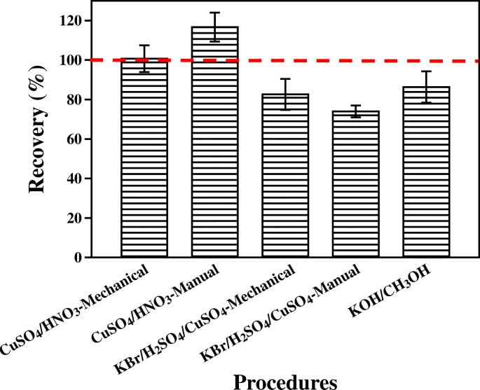 Optimization of pretreatment procedure for MeHg determination in ...