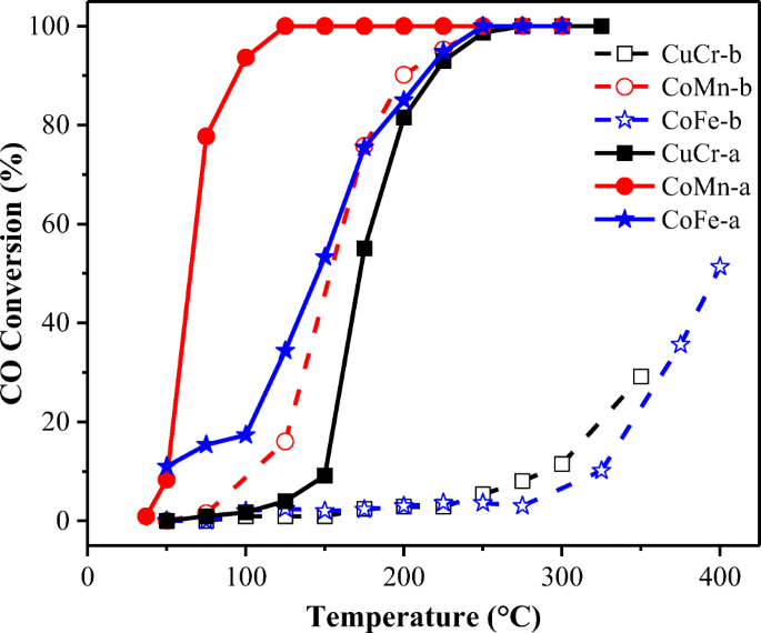 One Pot Hard Template Synthesis Of Mesoporous Spinel Nanoparticles As Efficient Catalysts For Low Temperature Co Oxidation Springerlink