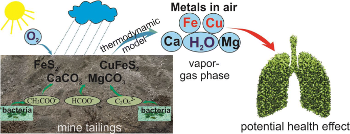 Element transfer by a vapor-gas stream from sulfide mine tailings ...
