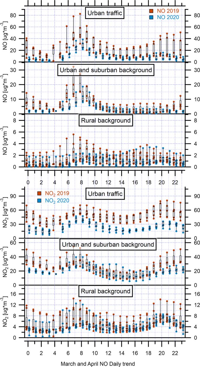 Nitrogen dioxide reductions from satellite and surface ...
