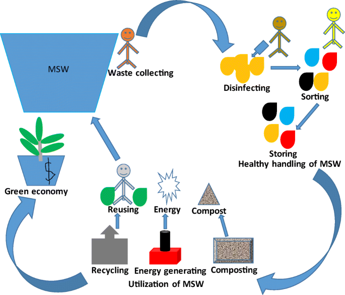 COVID-19 and municipal solid waste (MSW) management: a review ...
