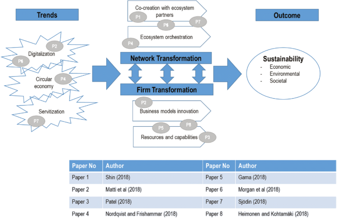 Why and how to compete through sustainability: a review and ...