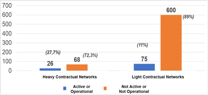 Contractual networks: an organizational model to reduce the ...