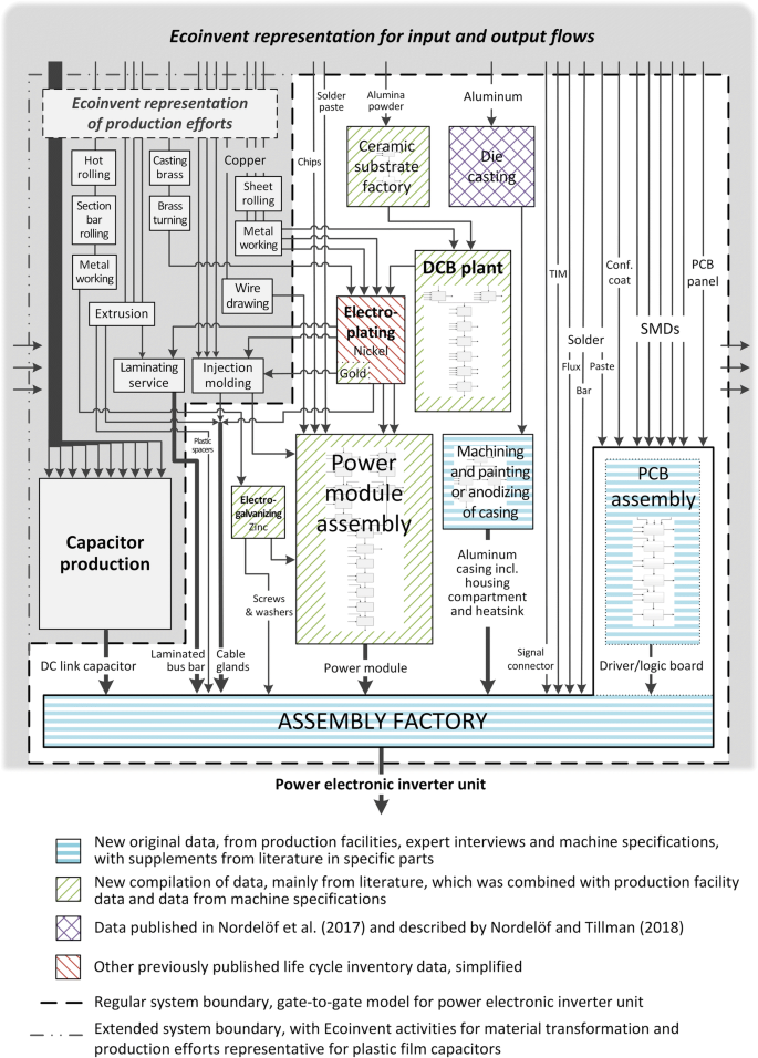 A scalable life cycle inventory of an automotive power electronic ...