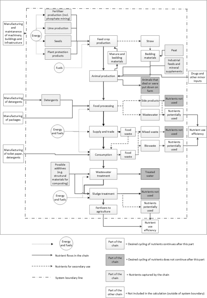 Applying The Nutrient Footprint Method To The Beef Production And Consumption Chain Springerlink