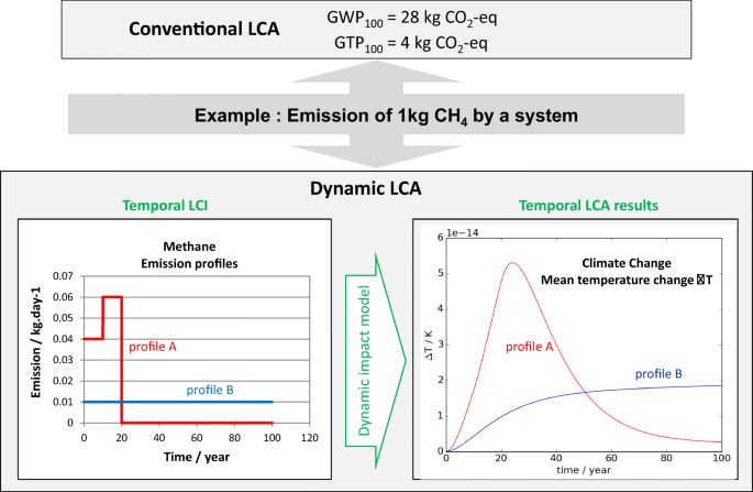 A tool to operationalize dynamic LCA, including time ...