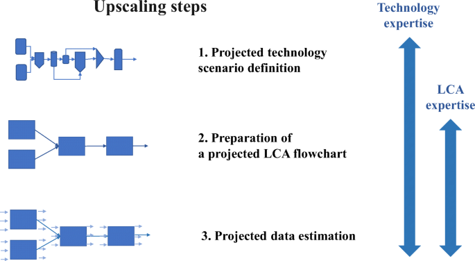 Upscaling methods used in ex ante life cycle assessment of ...