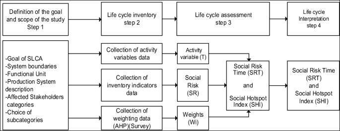 Social life cycle assessment of Swedish organic and conventional ...