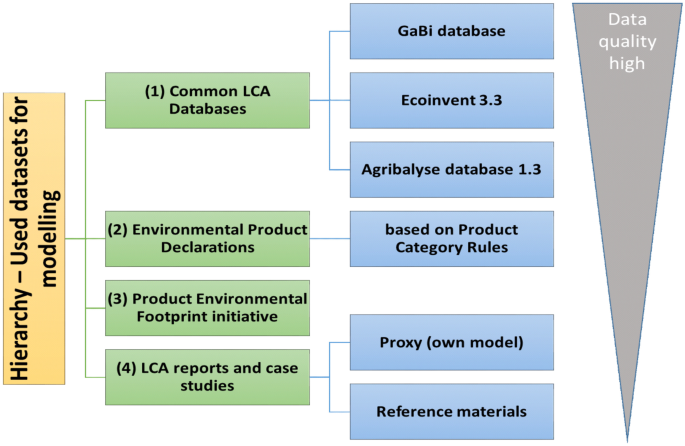 Life-LCA: the first case study of the life cycle impacts of a ...