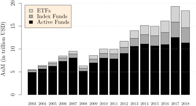 Tranzacționare CFD pe ETF   ETF-uri populare   Plus