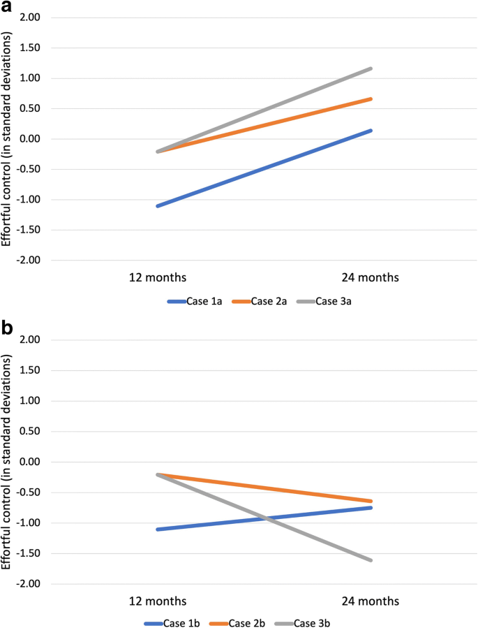 Maternal Scaffolding During Play With 12 To 24 Month Old Infants Stability Over Time And Relations With Emerging Effortful Control Springerlink