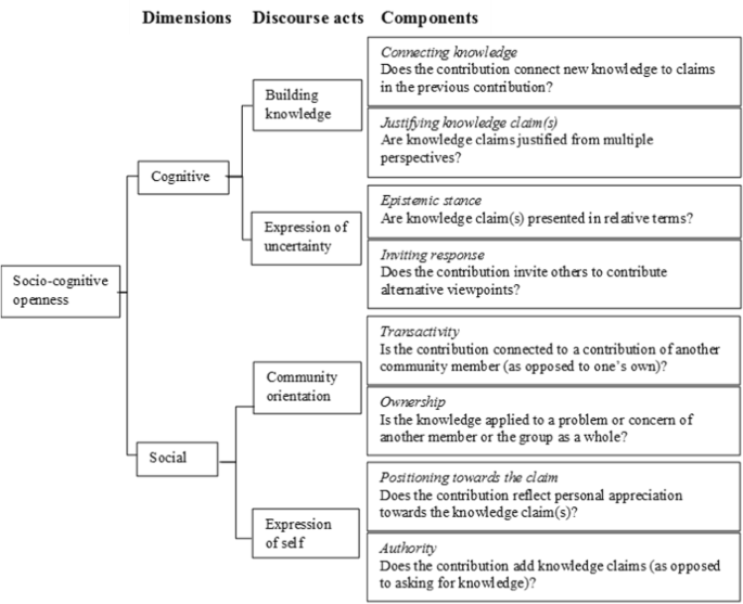 Socio-cognitive openness in online knowledge building discourse ...