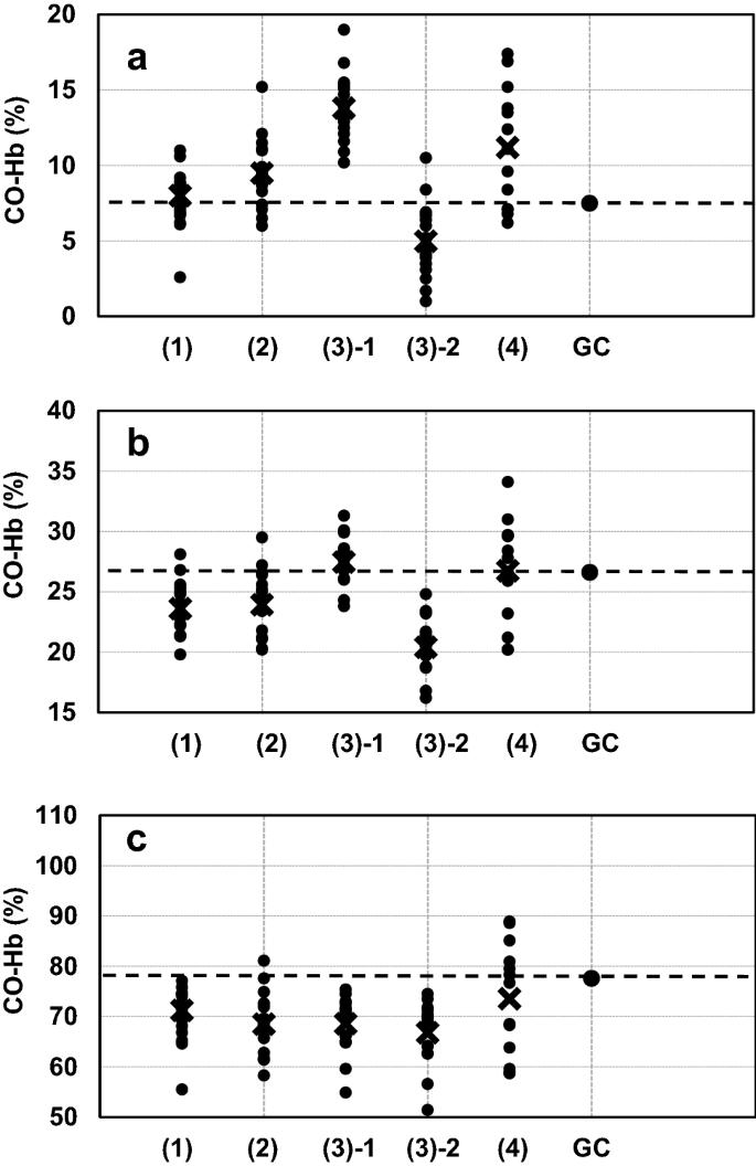 Comparison of measurement methods for carboxyhemoglobin in blood samples  based on visible spectra with 17 institutions | SpringerLink