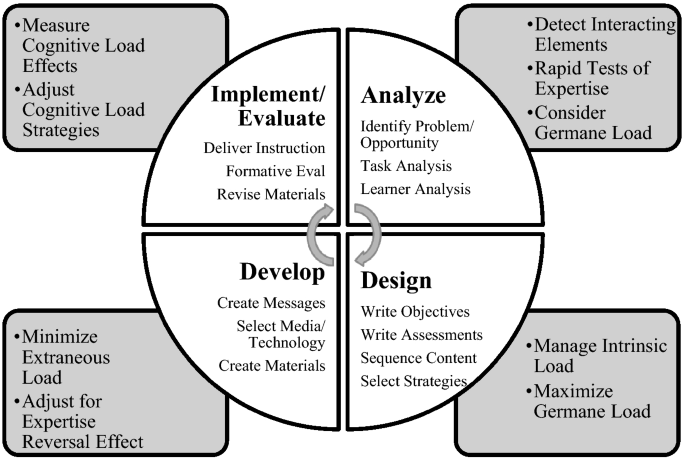 How Do Instructional Designers Manage Learners Cognitive Load An Examination Of Awareness And Application Of Strategies Springerlink