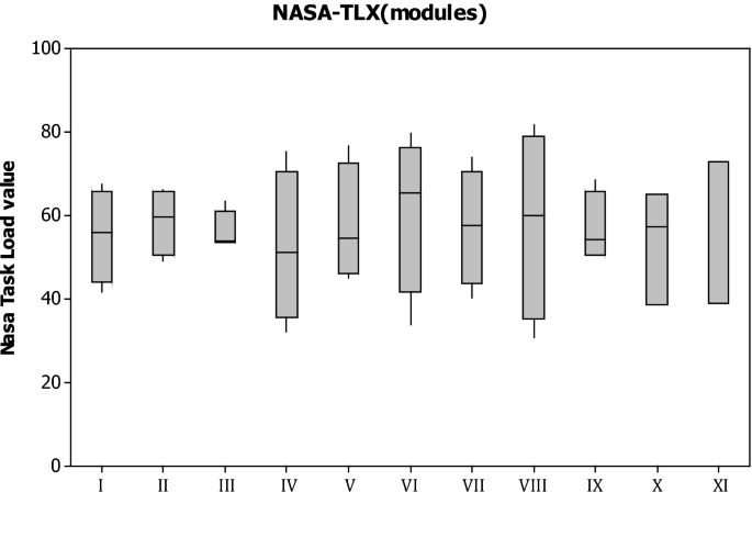 Nasa Tlx For Predictability And Measurability Of Instructional Design Models Case Study In Design Methods Springerlink