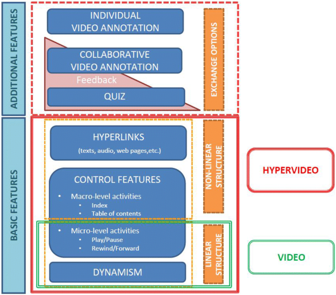Solving Instructional Design Dilemmas To Develop A Video Enhanced Rubric With Modeling Examples To Support Mental Model Development Of Complex Skills The Viewbrics Project Use Case Springerlink
