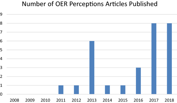 Number of OER Perceptions Articles Published Bar Graph