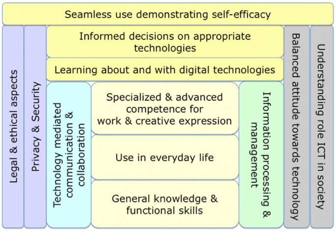 From digital literacy to digital competence: the teacher digital ...