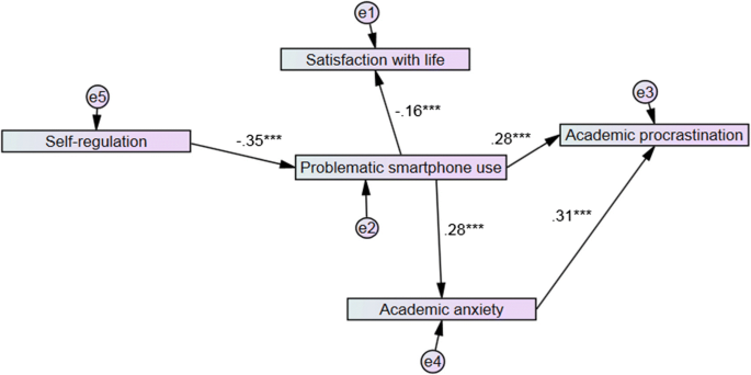 An Exploration of Problematic Smartphone Use among Chinese ...