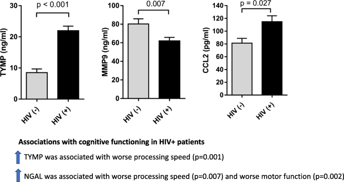 The Association of Immune Markers with Cognitive Performance in ...