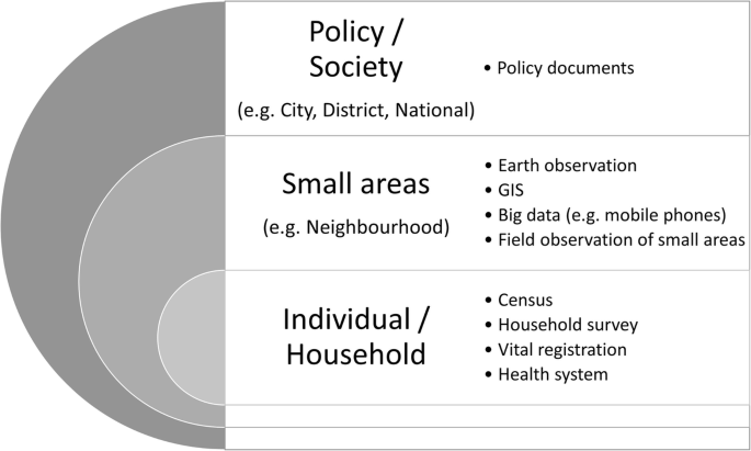 Extending Data for Urban Health Decision-Making: a Menu of New and ...