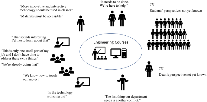 Using Soft Systems Thinking To Craft Instructional Design And Technology Interventions Springerlink