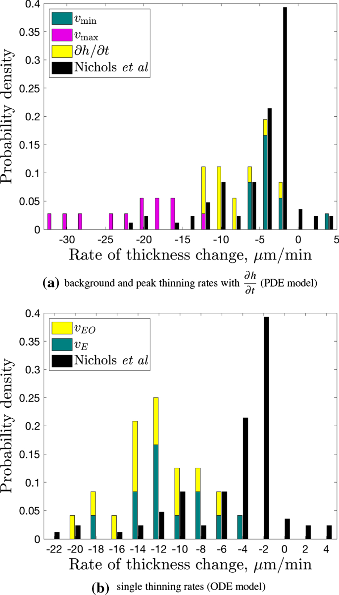 Parameter Estimation For Evaporation-Driven Tear Film Thinning |  SpringerLink
