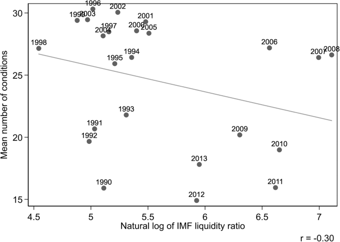 How to evaluate the effects of IMF conditionality | SpringerLink