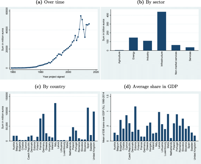 The political economy of multilateral lending to European regions ...