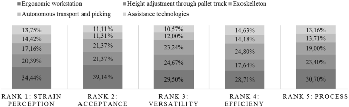 Tensions in sustainable warehousing: including the blue-collar ...