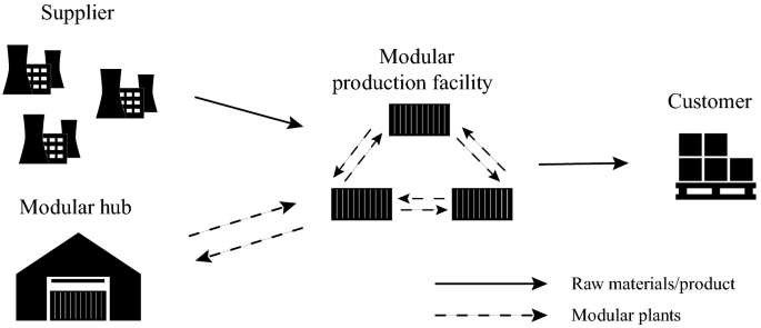 Decentralized modular production to increase supply chain ...