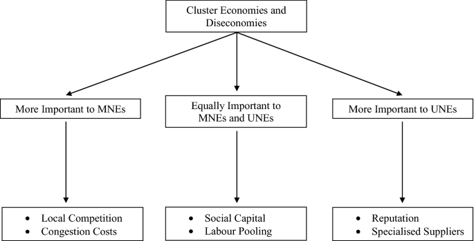 The Economies and Diseconomies of Industrial Clustering ...