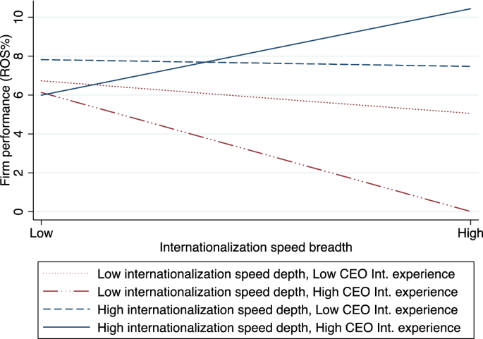 Achieving the Paradox of Concurrent Internationalization Speed ...