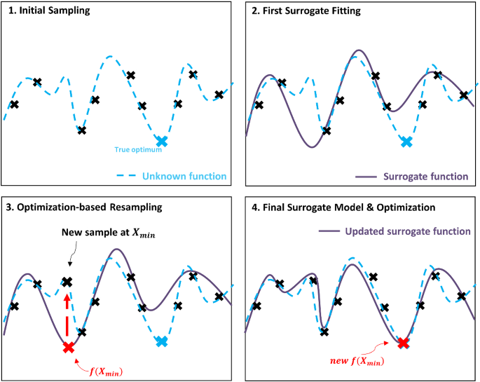 Machine Learning Based Surrogate Modeling For Data Driven Optimization A Comparison Of Subset Selection For Regression Techniques Springerlink