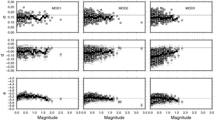 Using ground motion prediction equations to monitor variations in ...