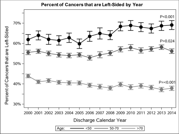 Increasing Incidence Of Left Sided Colorectal Cancer In The Young Age Is Not The Only Factor Springerlink