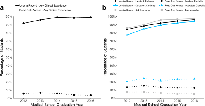Electronic Health Record Use in Internal Medicine Clerkships and ...