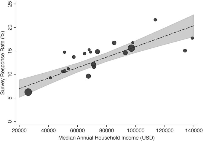 Income Disparities and Nonresponse Bias in Surveys of Patient ...
