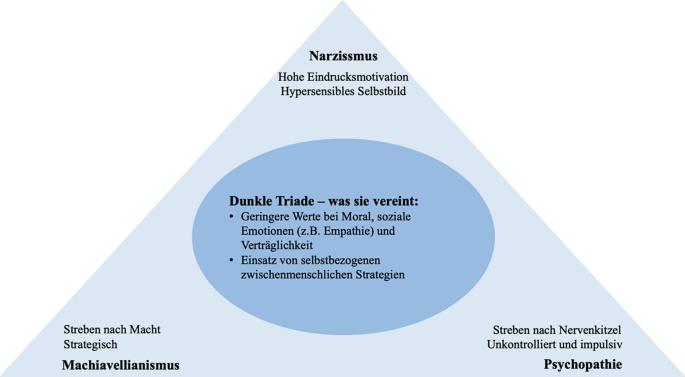 """Streben nach Macht fern von Ethik: Die """"dunkle Triade"""" bei ..."""