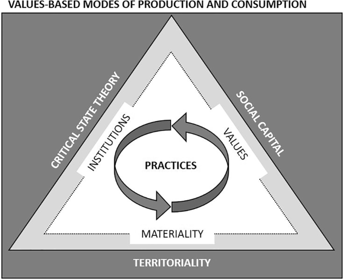 Analyzing values-based modes of production and consumption ...