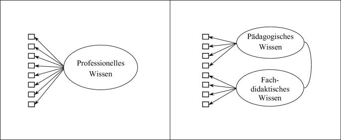Pdagogisches Wissen versus fachdidaktisches Wissen? | SpringerLink