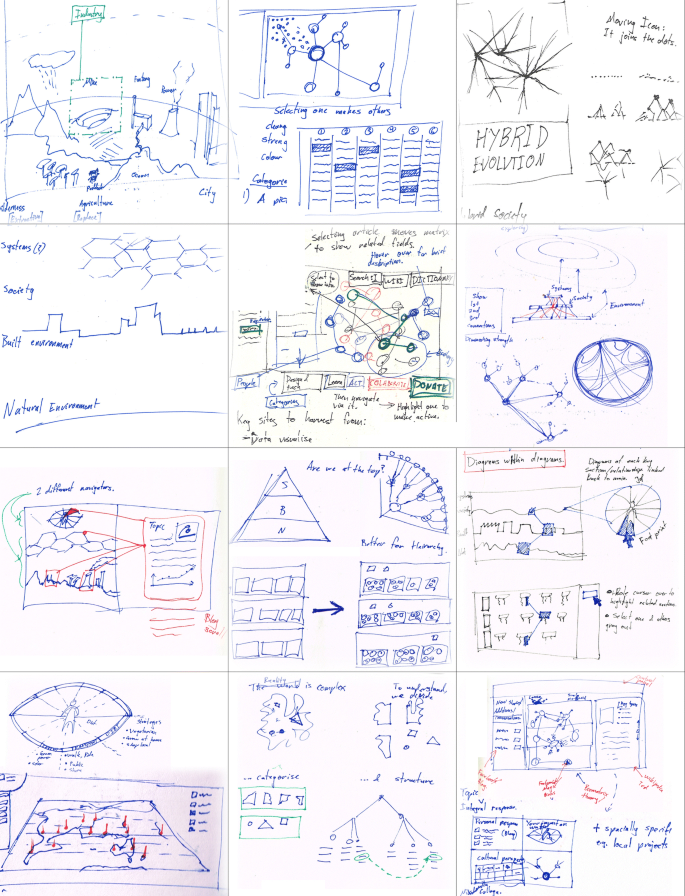Integrating design thinking with sustainability science: a ...